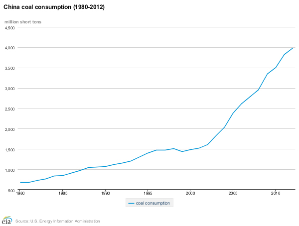 china-coal-consumption