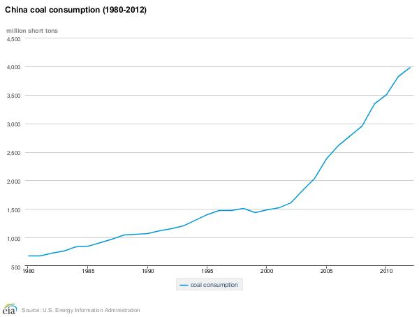 china-coal-consumption
