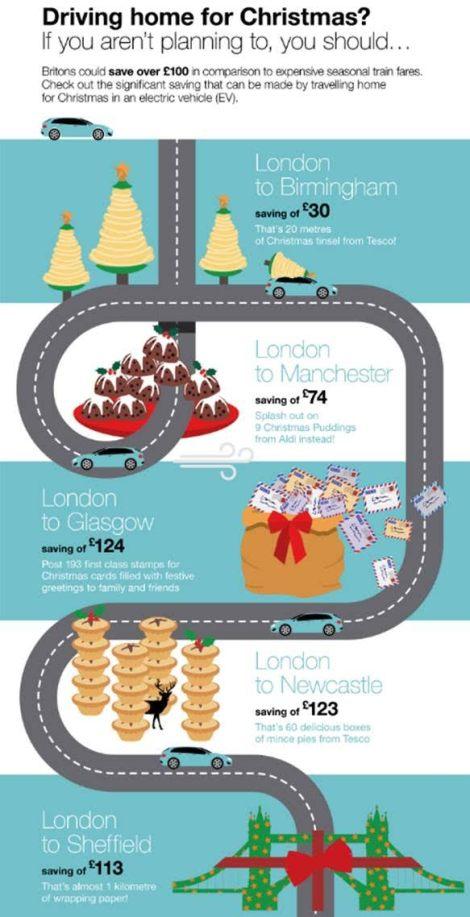 EV Christmas infographic
