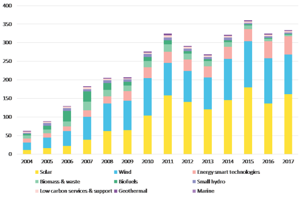 Global new investment in clean energy by sector.png