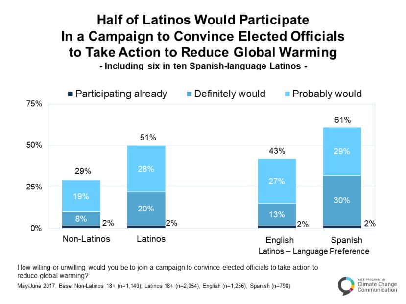 Climate_Change_Latino_Mind_May_2017-B.4.2