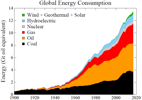 Source: 1965-2017 BP Statistical Review of World Energy; 1900-1965 Department of Energy Carbon Dioxide Information and Analysis Center (Energy unit: Gt = gigatons = billion tons of oil equivalent)