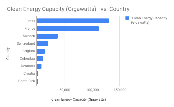_Clean Energy Capacity (Gigawatts) vs Country