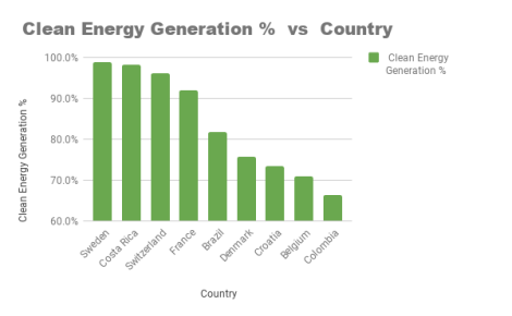 _Clean Energy Generation % vs Country