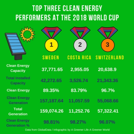 Top three clean energy performers at the 2018 World Cup GREEN