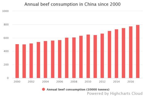 annual-beef-consumption
