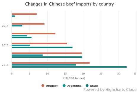 changes-in-chinese-beef