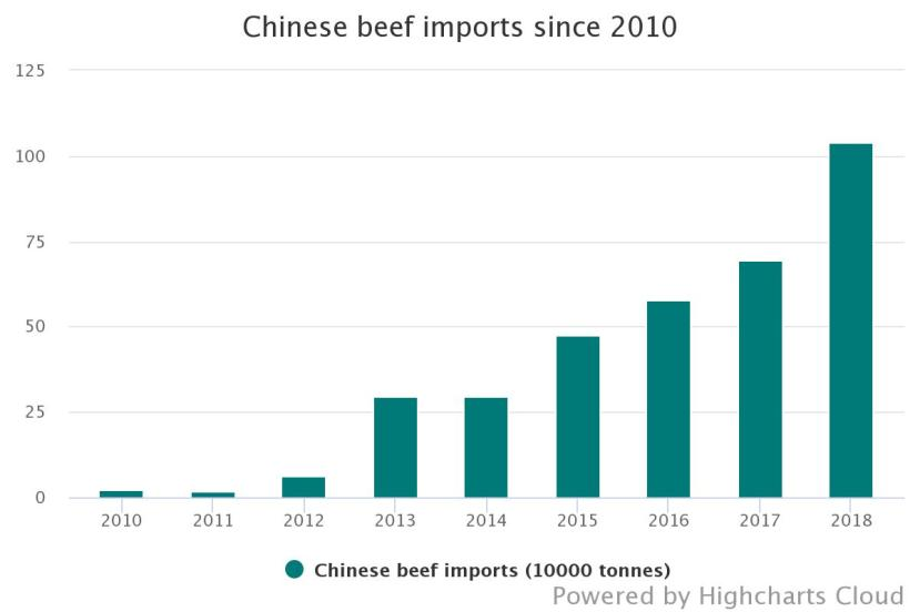chinese-beef-imports-sin